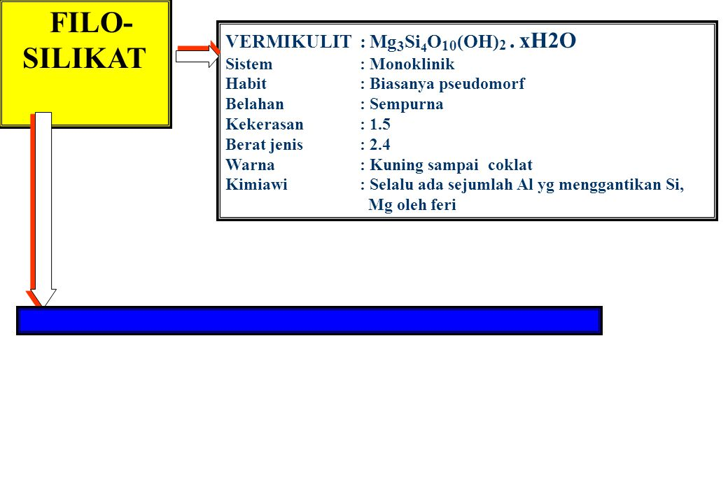 FILO- SILIKAT VERMIKULIT : Mg 3 Si 4 O 10 (OH) 2. xH2O Sistem: Monoklinik Habit: Biasanya pseudomorf Belahan: Sempurna Kekerasan: 1.5 Berat jenis: 2.4
