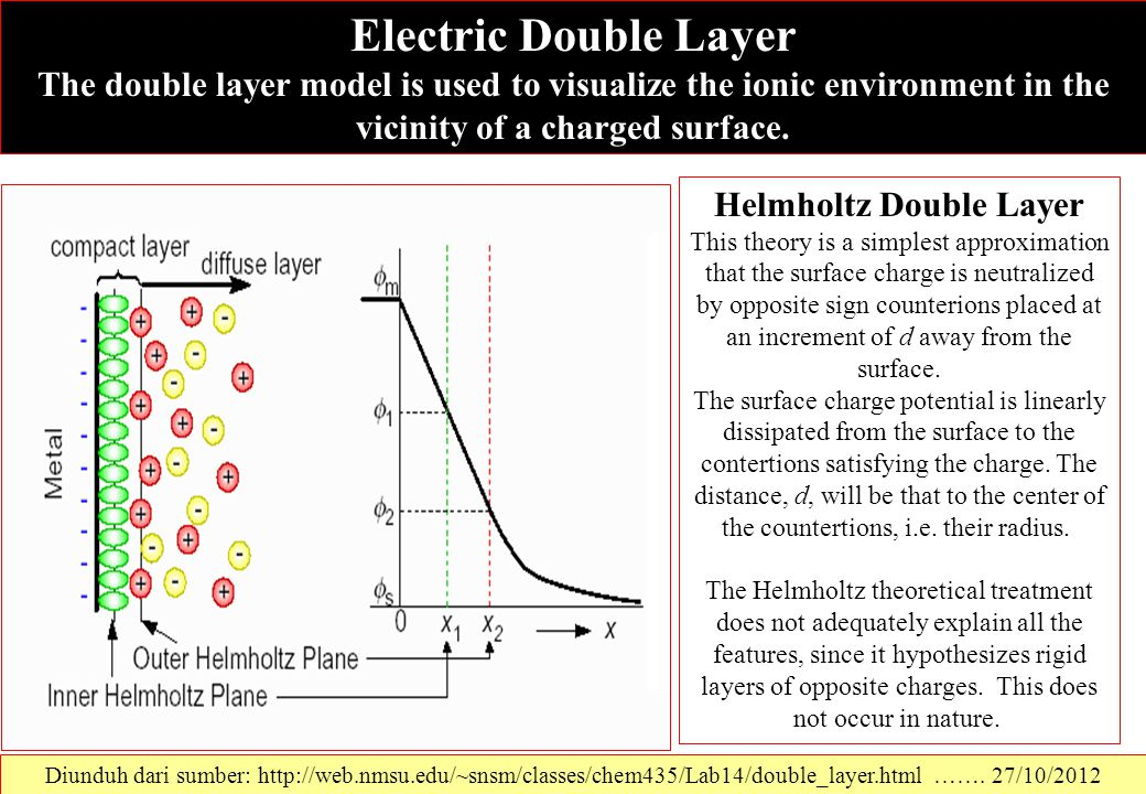 Diunduh dari sumber: http://web.nmsu.edu/~snsm/classes/chem435/Lab14/double_layer.html ……. 27/10/2012 Electric Double Layer The double layer model is