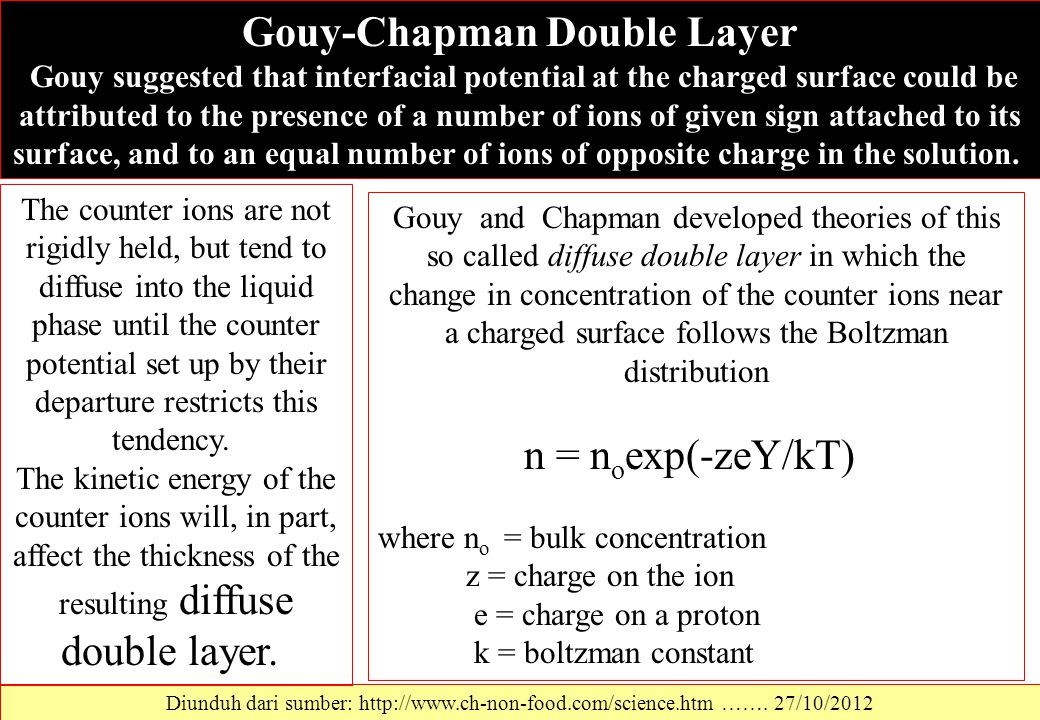 Diunduh dari sumber: http://www.ch-non-food.com/science.htm ……. 27/10/2012 Gouy-Chapman Double Layer Gouy suggested that interfacial potential at the