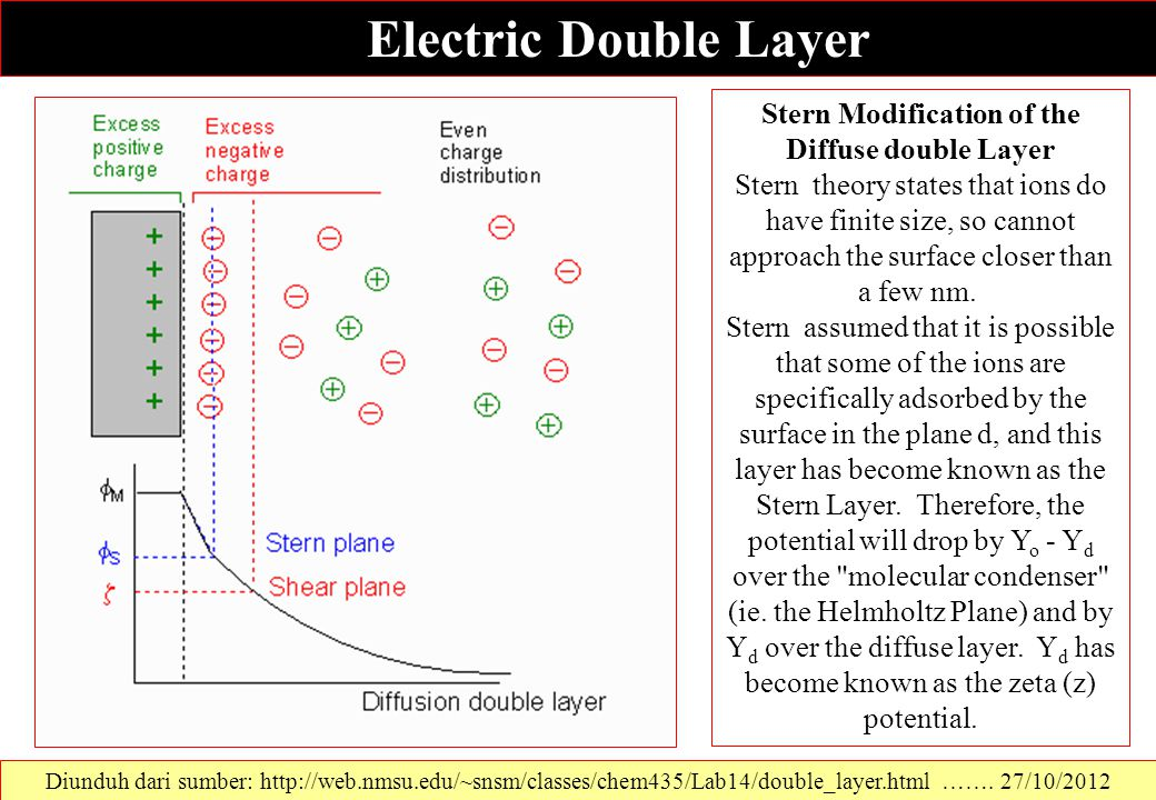 …. Electric Double Layer Stern Modification of the Diffuse double Layer Stern theory states that ions do have finite size, so cannot approach the surf