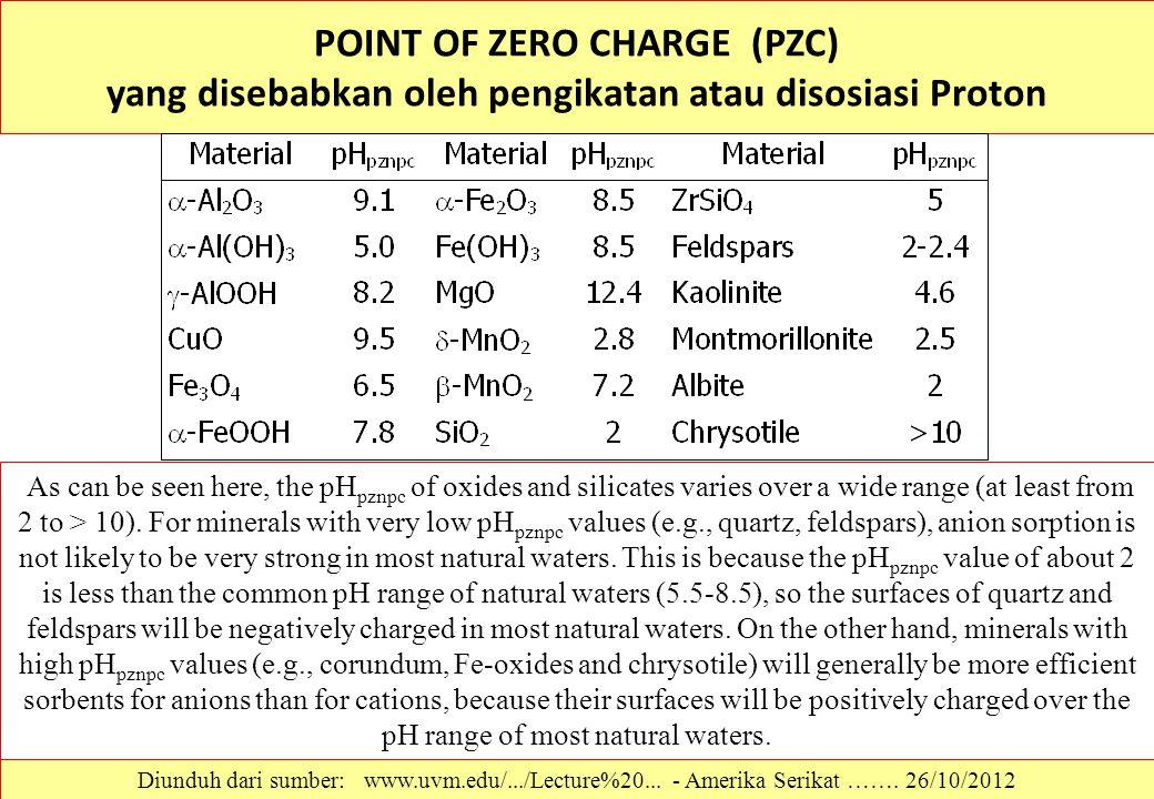 POINT OF ZERO CHARGE (PZC) yang disebabkan oleh pengikatan atau disosiasi Proton Diunduh dari sumber: www.uvm.edu/.../Lecture%20... - Amerika Serikat