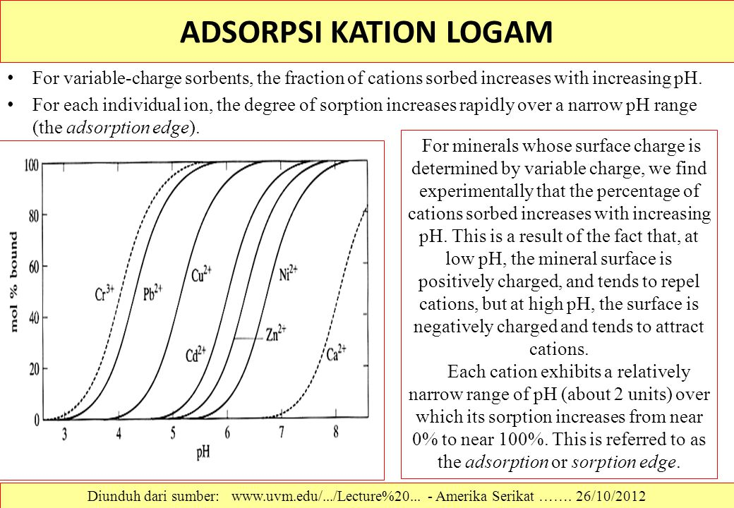 ADSORPSI KATION LOGAM For variable-charge sorbents, the fraction of cations sorbed increases with increasing pH. For each individual ion, the degree o