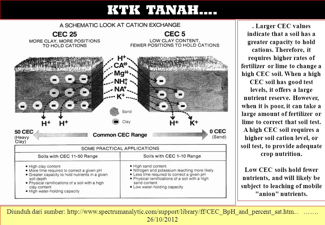 KTK TANAH….. Larger CEC values indicate that a soil has a greater capacity to hold cations. Therefore, it requires higher rates of fertilizer or lime