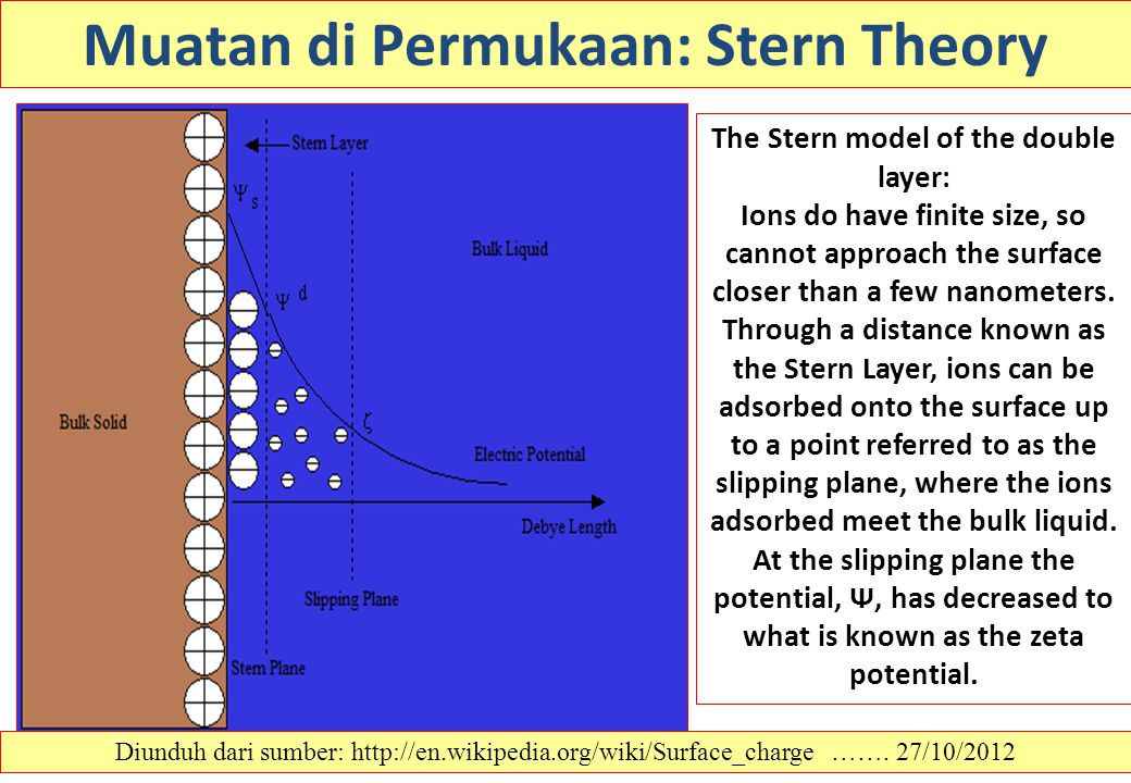 Diunduh dari sumber: http://en.wikipedia.org/wiki/Surface_charge ……. 27/10/2012 Muatan di Permukaan: Stern Theory The Stern model of the double layer: