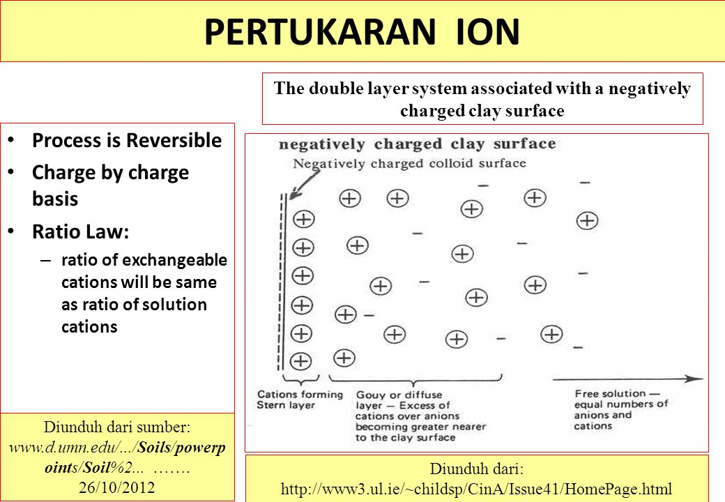 PERTUKARAN ION Reversible Process is Reversible Charge by charge Charge by charge basis Ratio Law Ratio Law: – ratio of exchangeable cations will be s