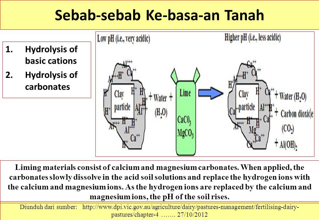 Sebab-sebab Ke-basa-an Tanah 1.Hydrolysis of basic cations 2.Hydrolysis of carbonates Diunduh dari sumber: http://www.dpi.vic.gov.au/agriculture/dairy