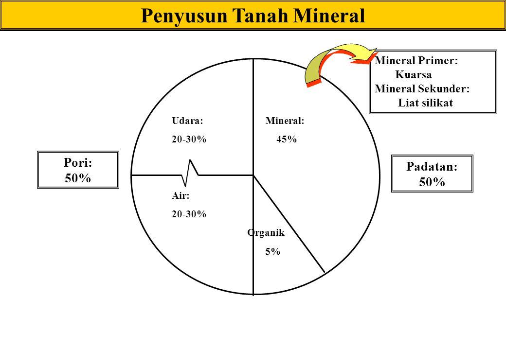 Kapasitas Tukar Kation= KTK Jumlah total semua kation tukar yang dapat dijerap oleh tanah Dinyatakan dalam muatan positif yang dapat dijerap oleh satu satuan massa Kalau KTK =10 cmol c /kg  tanah mnejerap 10 cmol H +  dapat menukarnya dengan 10 cmol K +, atau 5 cmol Ca 2+ jumlah muatan, bukan jumlah ion, cmol c = centimole muatan yang tidak dinetralkan (diseimbangkan) Diunduh dari sumber: culter.colorado.edu/.../Slides15_25Oc07.ppt -…….