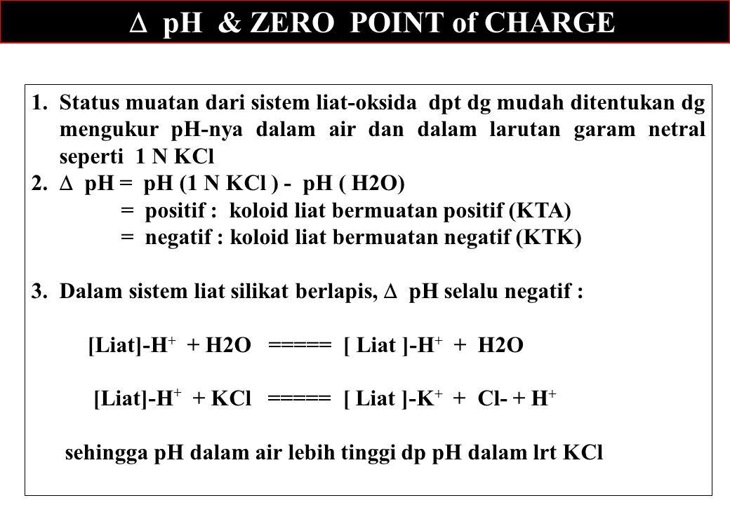  pH & ZERO POINT of CHARGE 1.Status muatan dari sistem liat-oksida dpt dg mudah ditentukan dg mengukur pH-nya dalam air dan dalam larutan garam netra