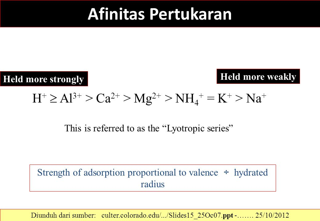 "Afinitas Pertukaran Held more strongly Held more weakly This is referred to as the ""Lyotropic series"" H +  Al 3+ > Ca 2+ > Mg 2+ > NH 4 + = K + > Na"