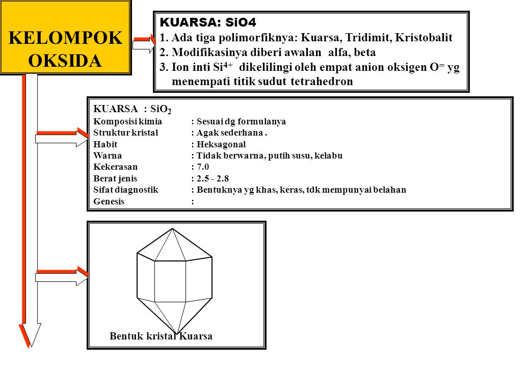 KELOMPOK OKSIDA KUARSA: SiO4 1. Ada tiga polimorfiknya: Kuarsa, Tridimit, Kristobalit 2. Modifikasinya diberi awalan alfa, beta 3. Ion inti Si 4+ dike