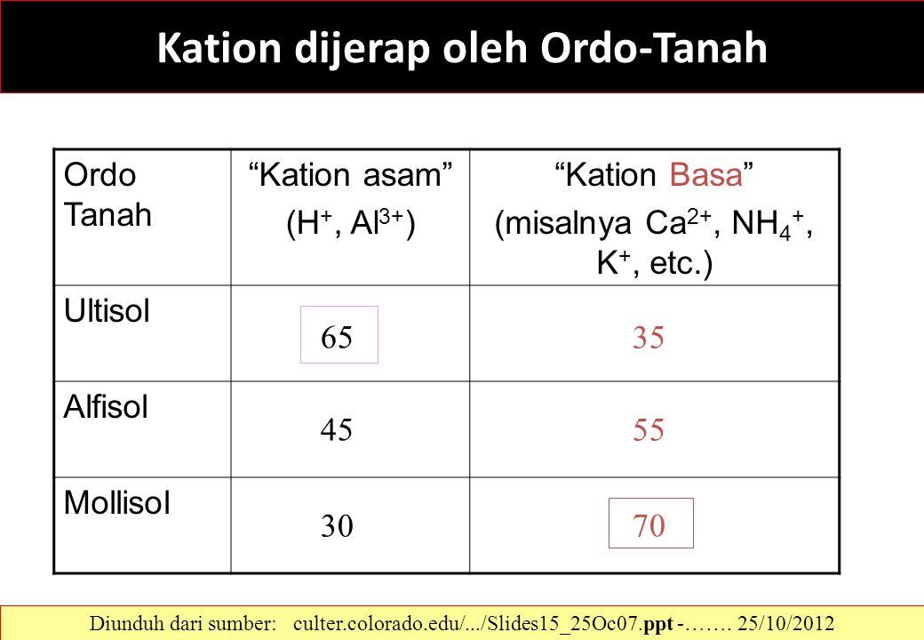 """Kation dijerap oleh Ordo-Tanah Ordo Tanah """"Kation asam"""" (H +, Al 3+ ) """"Kation Basa"""" (misalnya Ca 2+, NH 4 +, K +, etc.) Ultisol Alfisol Mollisol 45 55"""