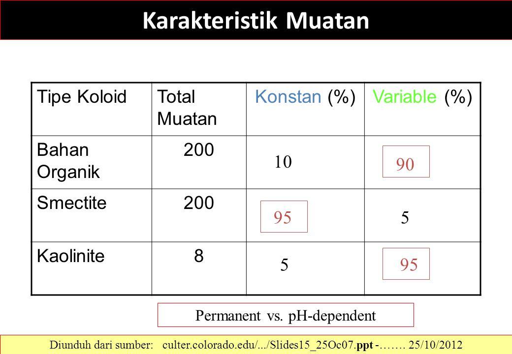 Karakteristik Muatan Tipe KoloidTotal Muatan Konstan (%)Variable (%) Bahan Organik 200 Smectite200 Kaolinite8 10 90 595 5 Permanent vs. pH-dependent D