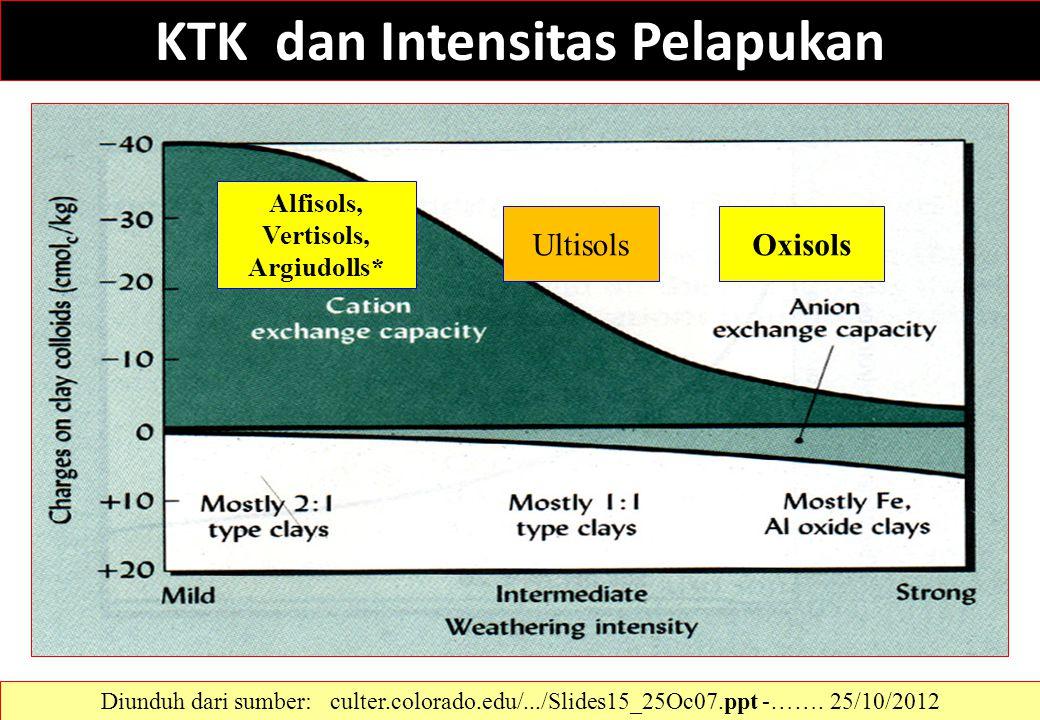 """KTK dan Intensitas Pelapukan Alfisols, Vertisols, Argiudolls* UltisolsOxisols *remember nomenclature structure = """"argi-ud-oll"""" Diunduh dari sumber: cu"""