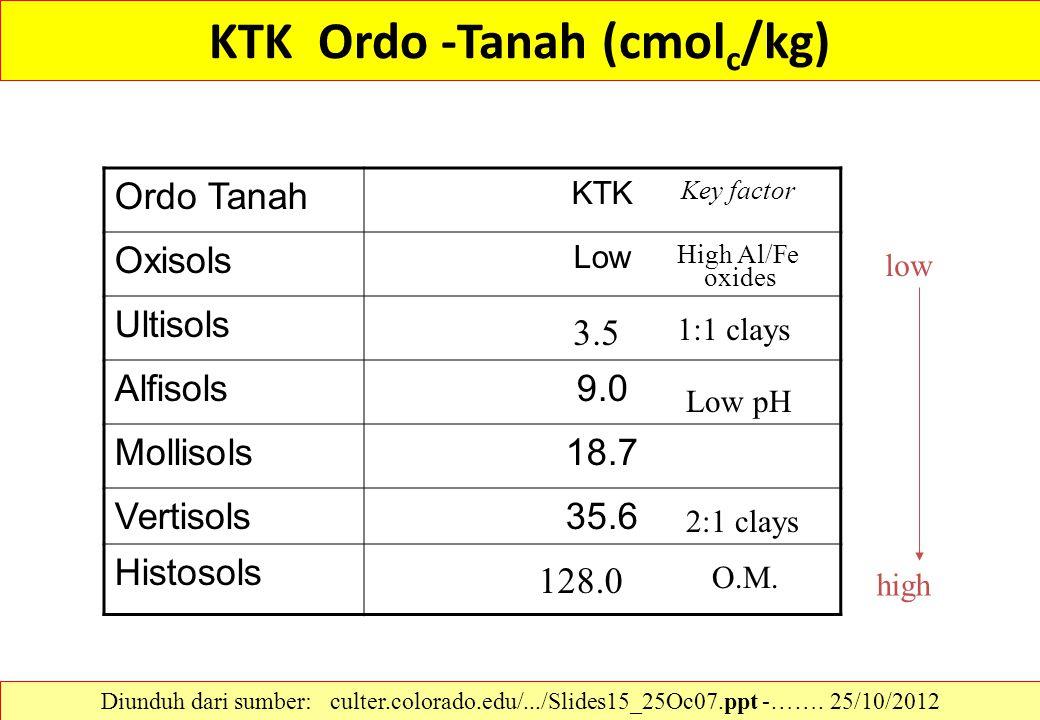KTK Ordo -Tanah (cmol c /kg) Ordo Tanah KTK Oxisols Low Ultisols Alfisols9.0 Mollisols18.7 Vertisols35.6 Histosols low high 1:1 clays 2:1 clays O.M. L
