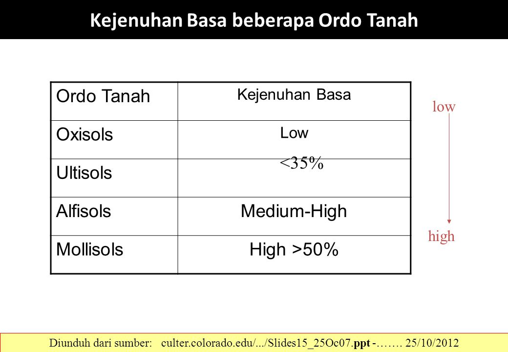 Kejenuhan Basa beberapa Ordo Tanah Ordo Tanah Kejenuhan Basa Oxisols Low Ultisols AlfisolsMedium-High MollisolsHigh >50% low high <35% Diunduh dari su