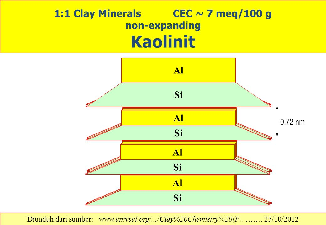 1:1 Clay Minerals CEC ~ 7 meq/100 g non-expanding Kaolinit Si Al Si Al Si Al Si Al 0.72 nm Si Al Si Al Si Al Si Al Si Al Si Al Si Al Si Al Si Al Si Al
