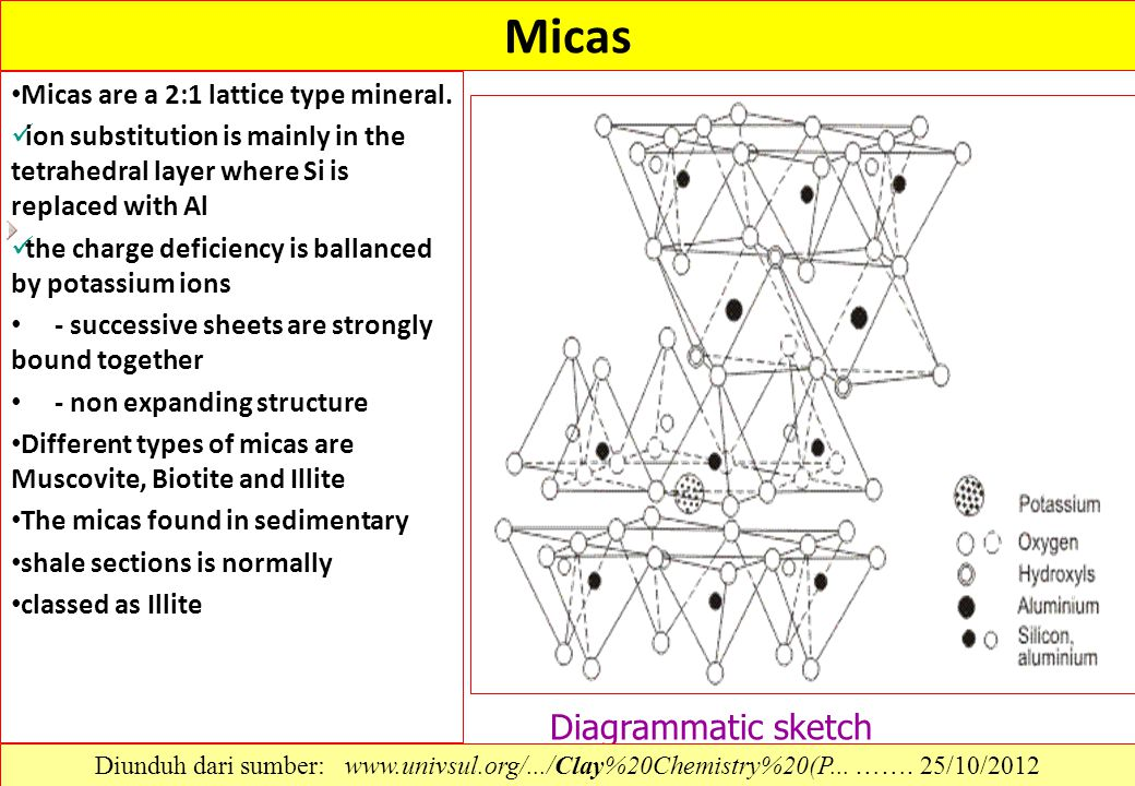 Micas Micas are a 2:1 lattice type mineral. ion substitution is mainly in the tetrahedral layer where Si is replaced with Al the charge deficiency is