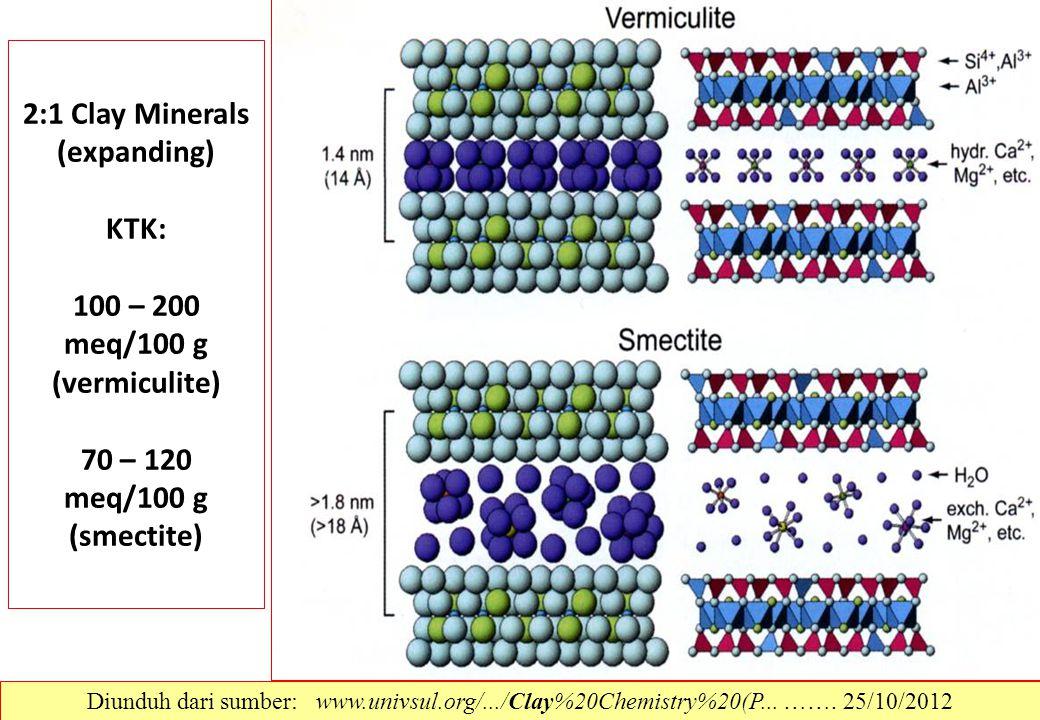 2:1 Clay Minerals (expanding) KTK: 100 – 200 meq/100 g (vermiculite) 70 – 120 meq/100 g (smectite) Diunduh dari sumber: www.univsul.org/.../Clay%20Che