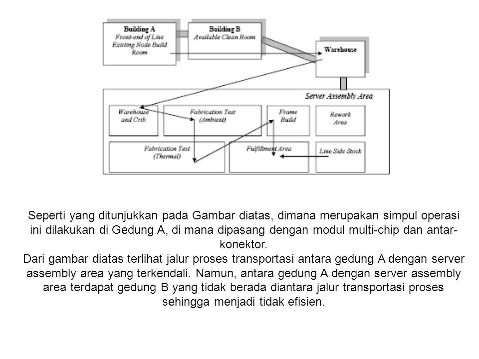 Metodologi Penelitian 1.Studi server assembly area dan memahami proses aliran melalui penggunaan proses pemetaan.