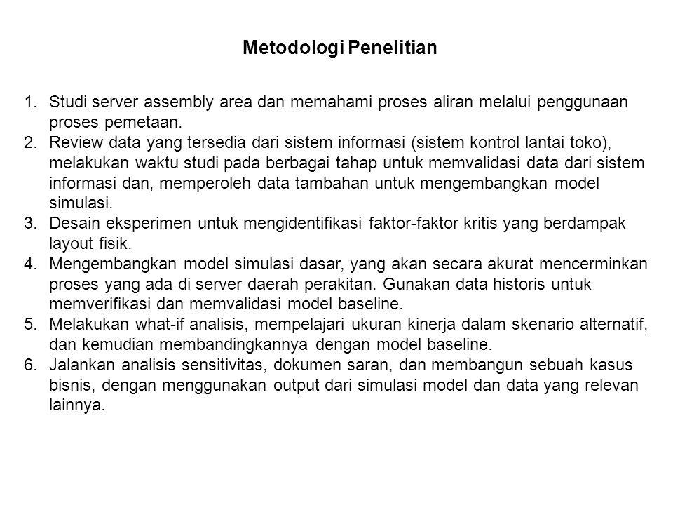 Metodologi Penelitian 1.Studi server assembly area dan memahami proses aliran melalui penggunaan proses pemetaan. 2.Review data yang tersedia dari sis