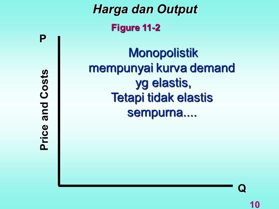 Harga dan Output Q P Price and Costs Monopolistik mempunyai kurva demand yg elastis, Tetapi tidak elastis sempurna.... 10 Figure 11-2