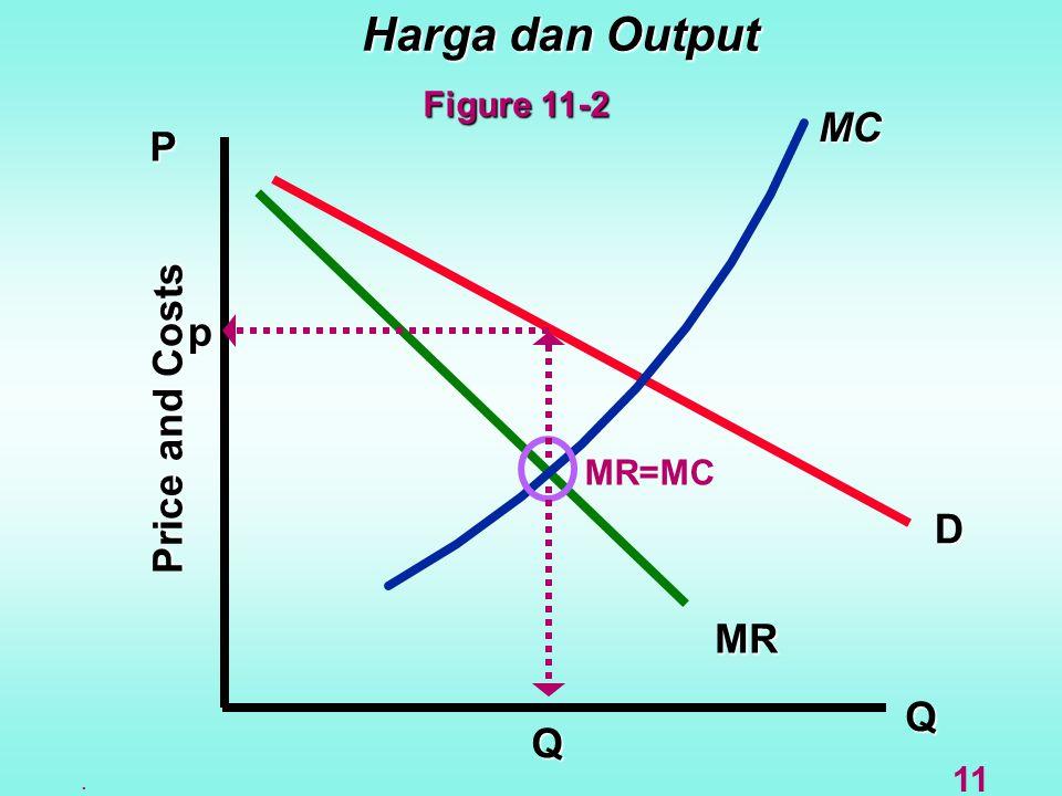 Harga dan Output Q D MR MC P Price and Costs Q MR=MC p. 11 Figure 11-2