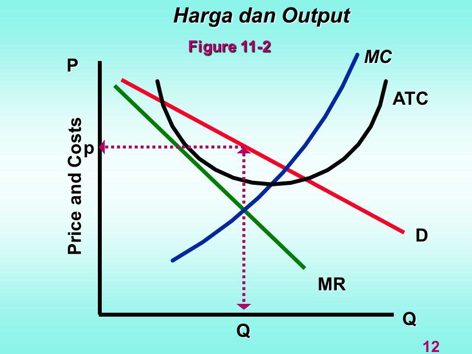 Harga dan Output Q D MR MC P ATC Price and Costs Q p 12 Figure 11-2