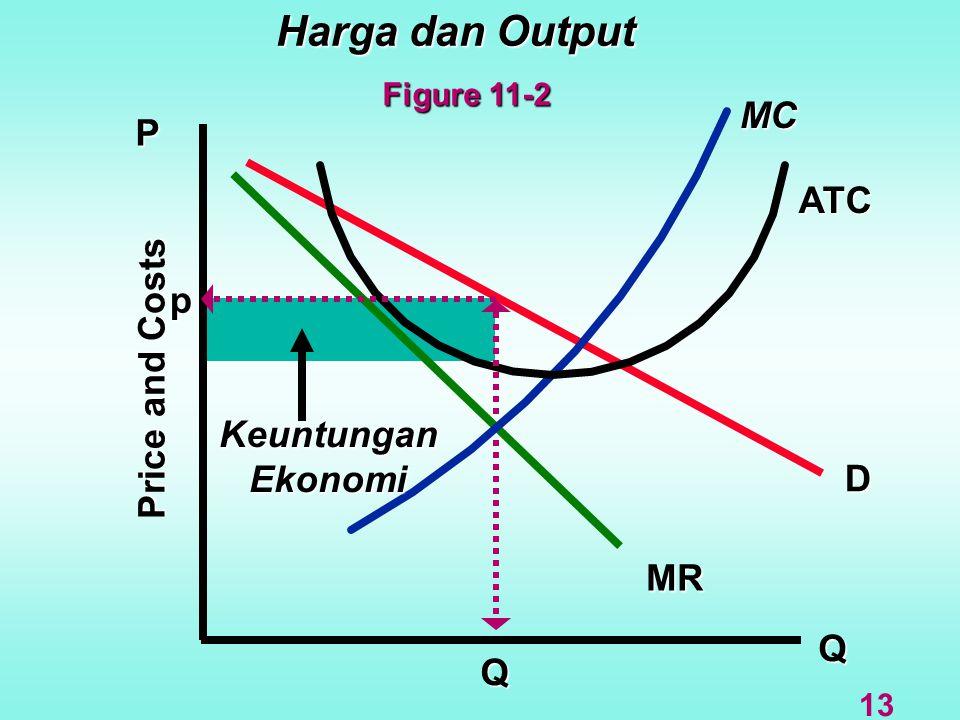 Harga dan Output Q D MR MC P ATC Price and Costs Q KeuntunganEkonomi p 13 Figure 11-2