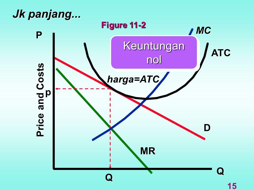 Jk panjang... Q D MR MC P ATC Price and Costs Q harga=ATC Keuntungan nol p 15 Figure 11-2
