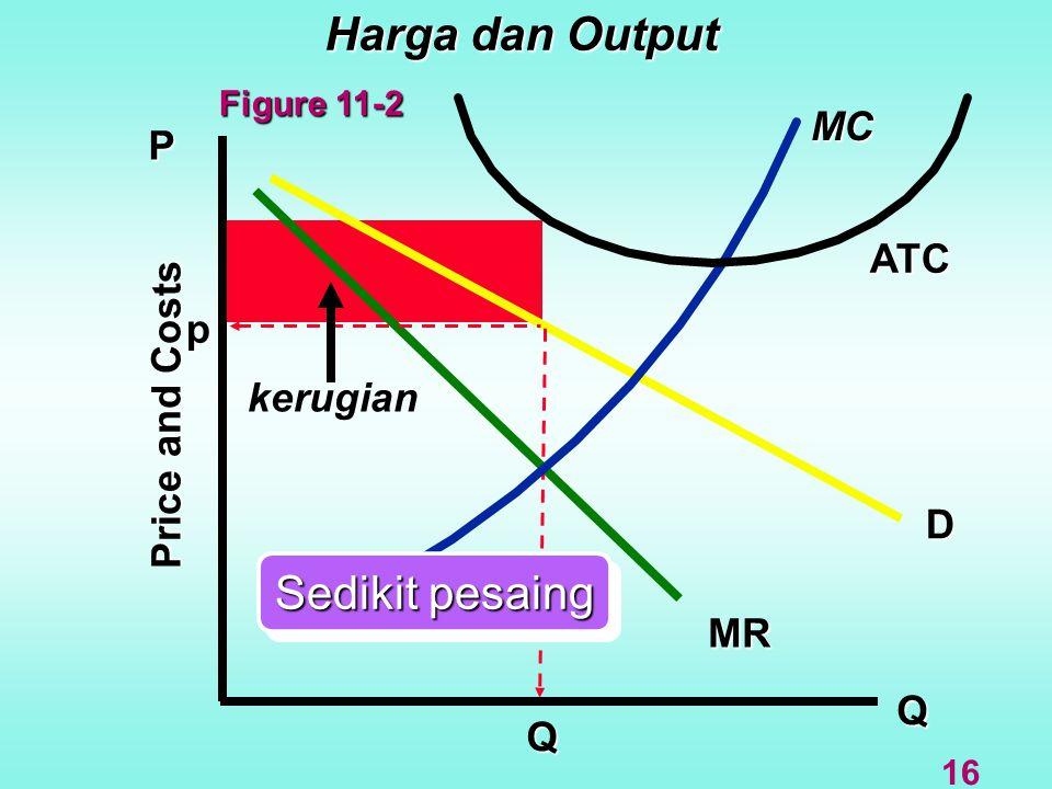 Harga dan Output Q D MR MC P Price and Costs Q kerugian ATC Sedikit pesaing p 16 Figure 11-2