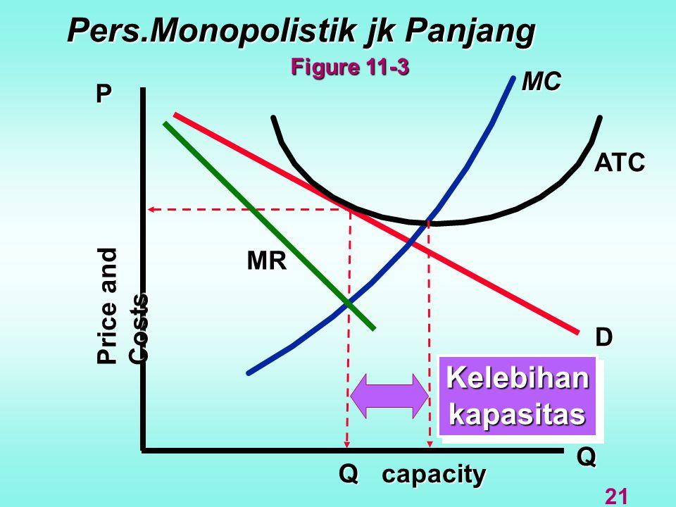 Q D MR MC P ATC Price and Costs Q Pers.Monopolistik jk Panjang KelebihankapasitasKelebihankapasitas capacity Figure 11-3 21