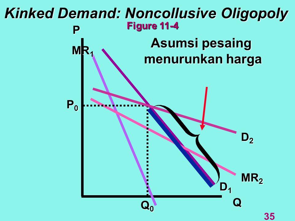 Kinked Demand: Noncollusive Oligopoly P Q MR 2 D1D1D1D1 D2D2D2D2 Asumsi pesaing menurunkan harga Q0Q0Q0Q0 MR 1 Figure 11-4 35 P0P0P0P0