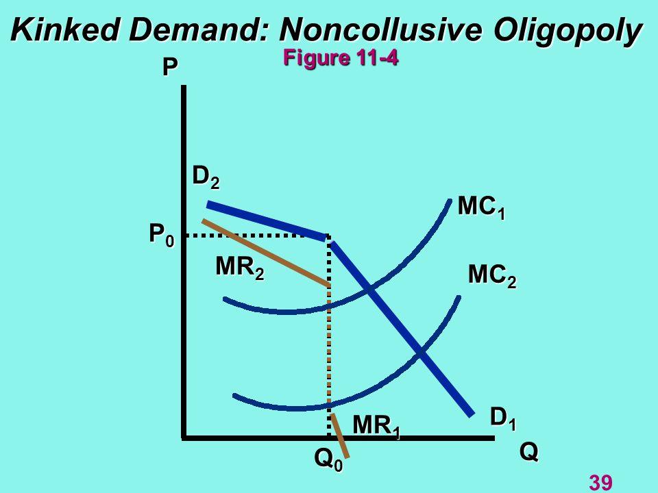 Kinked Demand: Noncollusive Oligopoly P Q MR 2 D1D1D1D1 D2D2D2D2 P0P0P0P0 Q0Q0Q0Q0 MR 1 Figure 11-4 39 MC 1 MC 2