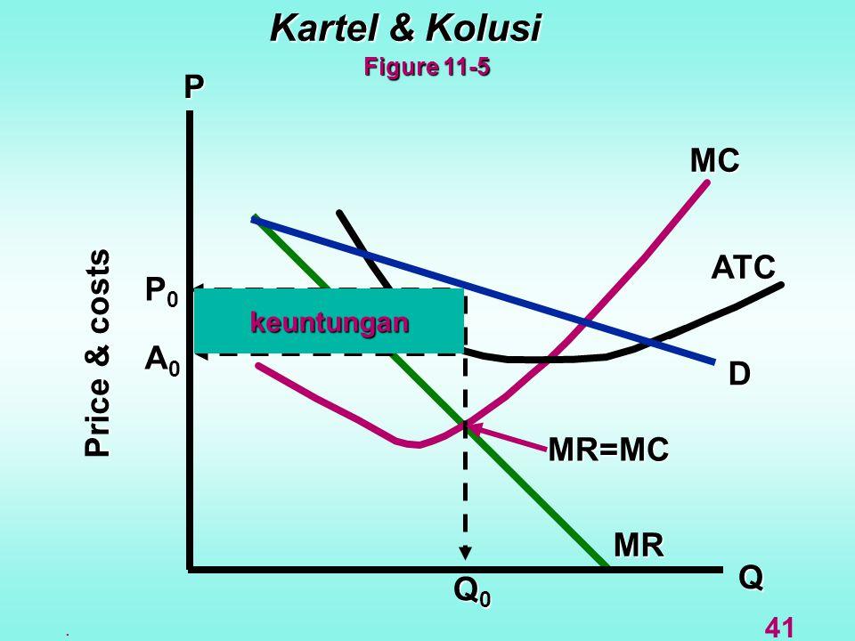 Q D MC ATC MR P Kartel & Kolusi Figure 11-5 MR=MC Price & costs. 41 Q0Q0Q0Q0 A0A0A0A0 P0P0P0P0 keuntungan