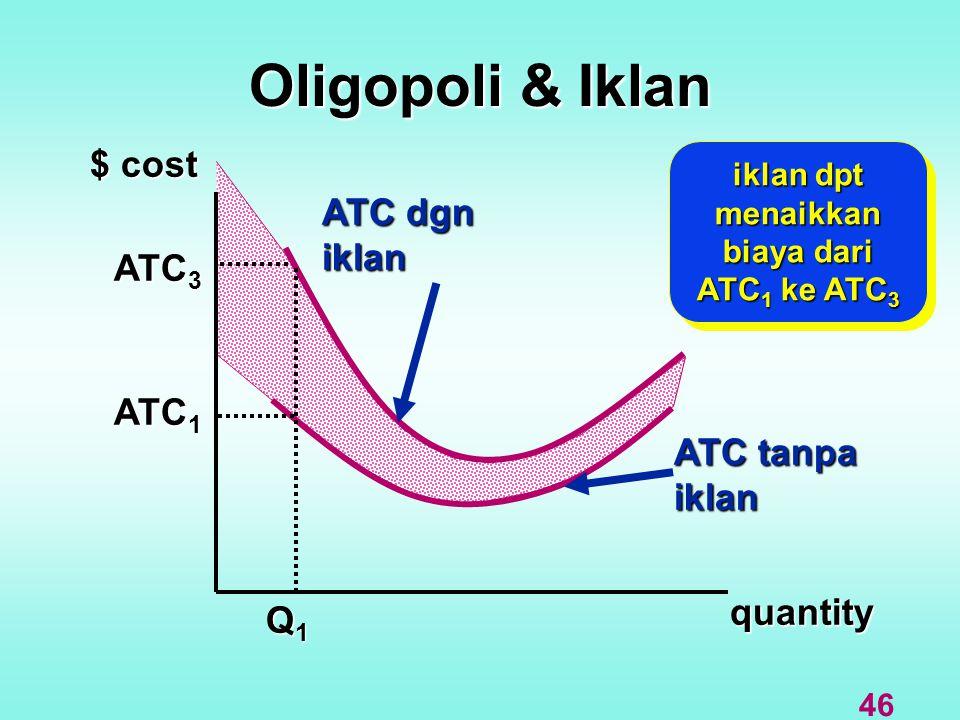 Oligopoli & Iklan $ cost quantity ATC dgn iklan ATC tanpa iklan Q1Q1Q1Q1 ATC 1 ATC 3 iklan dpt menaikkan biaya dari ATC 1 ke ATC 3 46