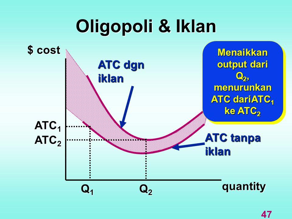 Oligopoli & Iklan $ cost quantity ATC dgn iklan ATC tanpa iklan Q1Q1Q1Q1 Q2Q2Q2Q2 ATC 1 ATC 2 Menaikkan output dari Q 2, menurunkan ATC dariATC 1 ke A