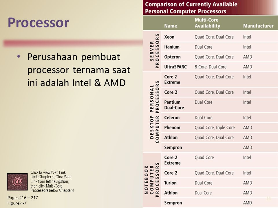 Processor Perusahaan pembuat processor ternama saat ini adalah Intel & AMD 11 Pages 216 – 217 Figure 4-7 Click to view Web Link, click Chapter 4, Clic