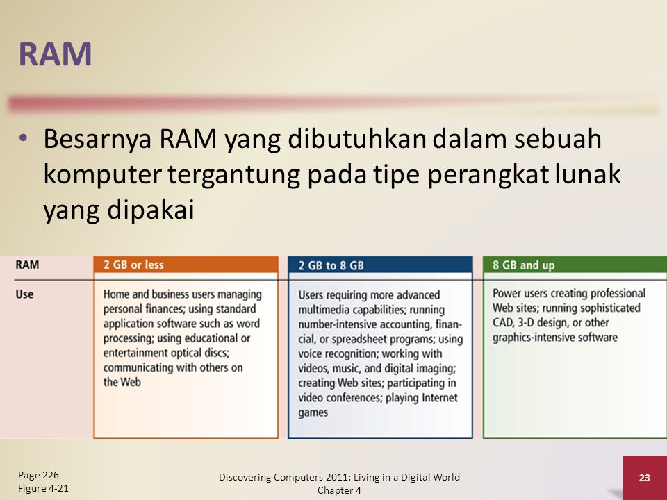 RAM Besarnya RAM yang dibutuhkan dalam sebuah komputer tergantung pada tipe perangkat lunak yang dipakai Discovering Computers 2011: Living in a Digital World Chapter 4 23 Page 226 Figure 4-21