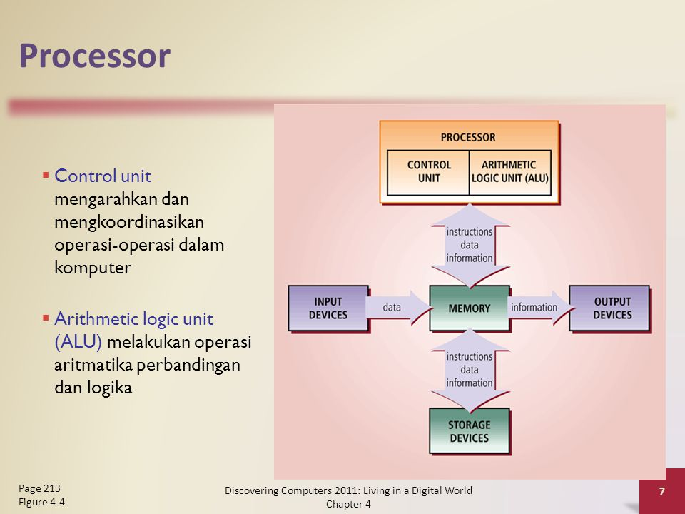 Processor Discovering Computers 2011: Living in a Digital World Chapter 4 7 Page 213 Figure 4-4  Arithmetic logic unit (ALU) melakukan operasi aritma
