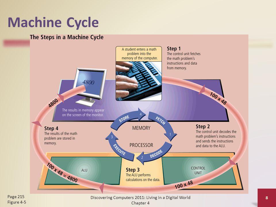 Pipelining  CPU mulai mengambil instruksi berikutnya sebelum machine cycle selesai untuk instruksi yang pertama  Menghasilkan pemrosesan yang lebih cepat Discovering Computers 2011: Living in a Digital World Chapter 4 9 Pages 215 – 216 Figure 4-6