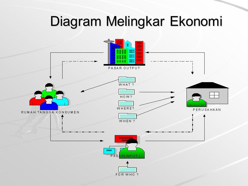 Sistem Perekonomian Perekonomian Komando : perekonomian dimana pemerintah pusat baik secara langsung maupun tidak langsung menentukan sasaran keluara (output), pendapatan dan harga- harga