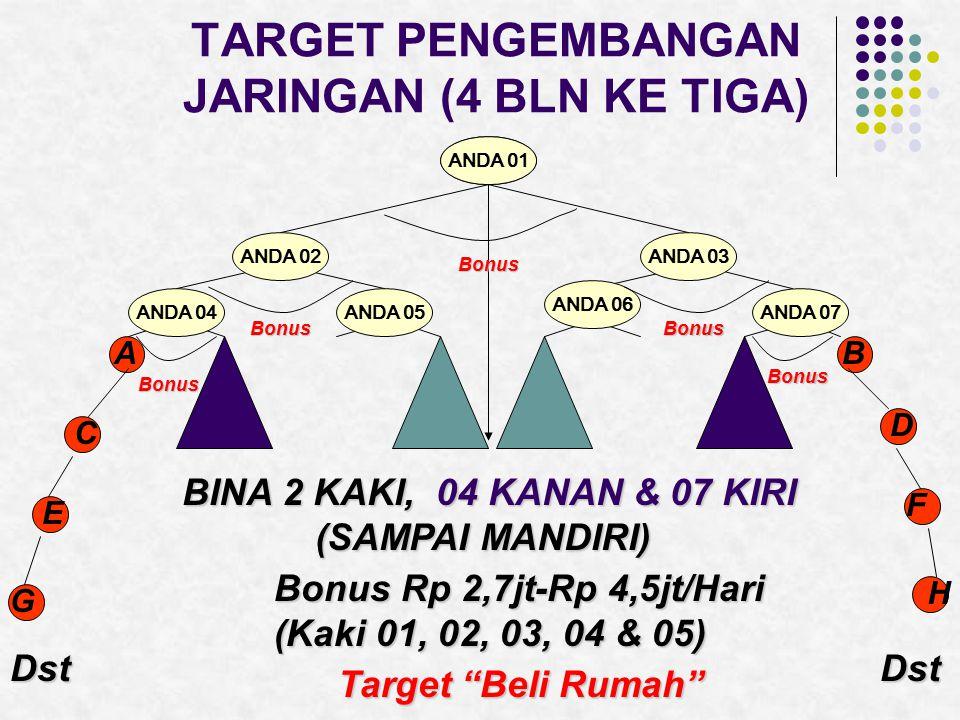 TARGET PENGEMBANGAN JARINGAN (4 BLN KE TIGA) ANDAANDA 01 ANDA 02ANDA 03 ANDA 04ANDA 05 ANDA 06 ANDA 07 AB C D E F G H DstDst BINA 2 KAKI, 04 KANAN & 07 KIRI (SAMPAI MANDIRI) Target Beli Rumah Bonus Rp 2,7jt-Rp 4,5jt/Hari (Kaki 01, 02, 03, 04 & 05) Bonus BonusBonus Bonus Bonus