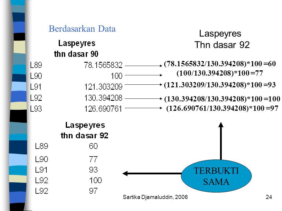 Sartika Djamaluddin, 200624 Laspeyres Thn dasar 92 Berdasarkan Data TERBUKTI SAMA (126.690761/130.394208)*100 =97 (130.394208/130.394208)*100 =100 (12