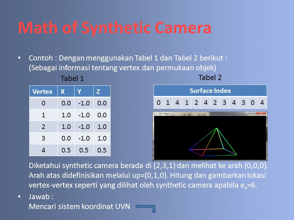 Math of Synthetic Camera Contoh : Dengan menggunakan Tabel 1 dan Tabel 2 berikut : (Sebagai informasi tentang vertex dan permukaan objek) Diketahui synthetic camera berada di (2,3,1) dan melihat ke arah (0,0,0).