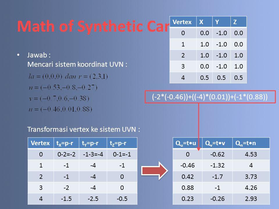 Math of Synthetic Camera Jawab : Mencari sistem koordinat UVN : Transformasi vertex ke sistem UVN : Vertext X =p-rt Y =p-rt Z =p-r 00-2=-2-1-3=-40-1=-1 1-4 2 -40 3-2-40 4-1.5-2.5-0.5 Q u =tuQ v =tvQ n =tn 0-0.624.53 -0.46-1.324 0.42-1.73.73 0.884.26 0.23-0.262.93 (-2*(-0.46))+((-4)*(0.01))+(-1*(0.88)) VertexXYZ 00.00.0 11.00.0 21.01.0 30.01.0 40.5