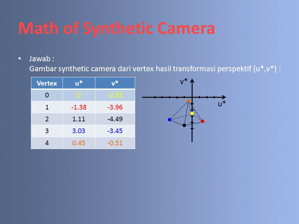 Math of Synthetic Camera Jawab : Gambar synthetic camera dari vertex hasil transformasi perspektif (u*,v*) : Vertexu*v* 00-2.53 1-1.38-3.96 21.11-4.49 33.03-3.45 40.45-0.51 v* u*