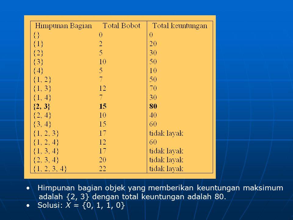Himpunan bagian objek yang memberikan keuntungan maksimum adalah {2, 3} dengan total keuntungan adalah 80. Solusi: X = {0, 1, 1, 0}