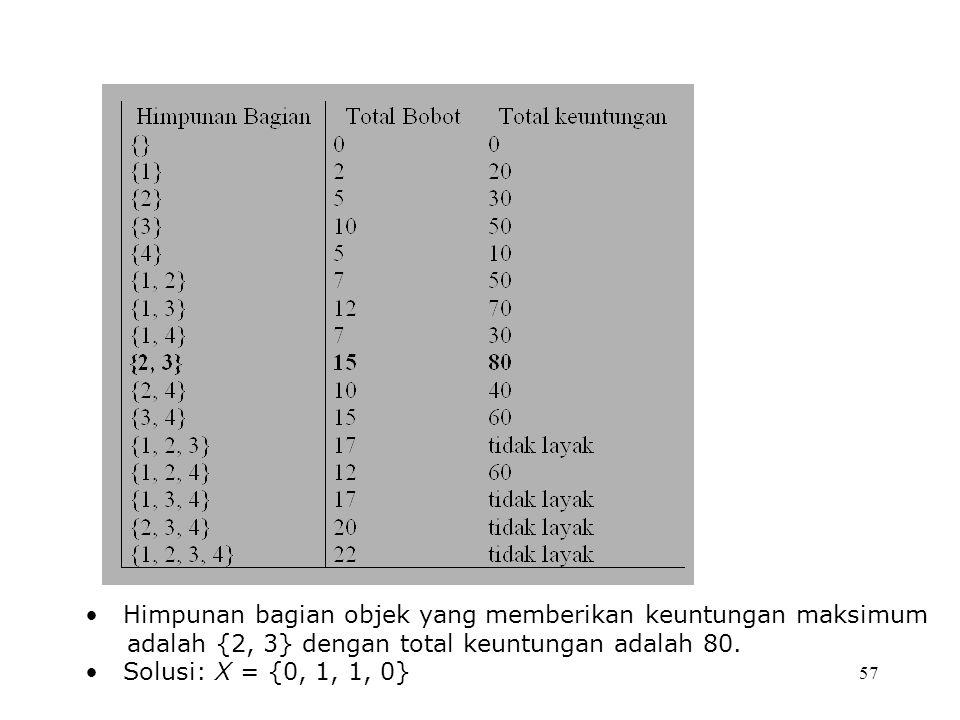 57 Himpunan bagian objek yang memberikan keuntungan maksimum adalah {2, 3} dengan total keuntungan adalah 80. Solusi: X = {0, 1, 1, 0}