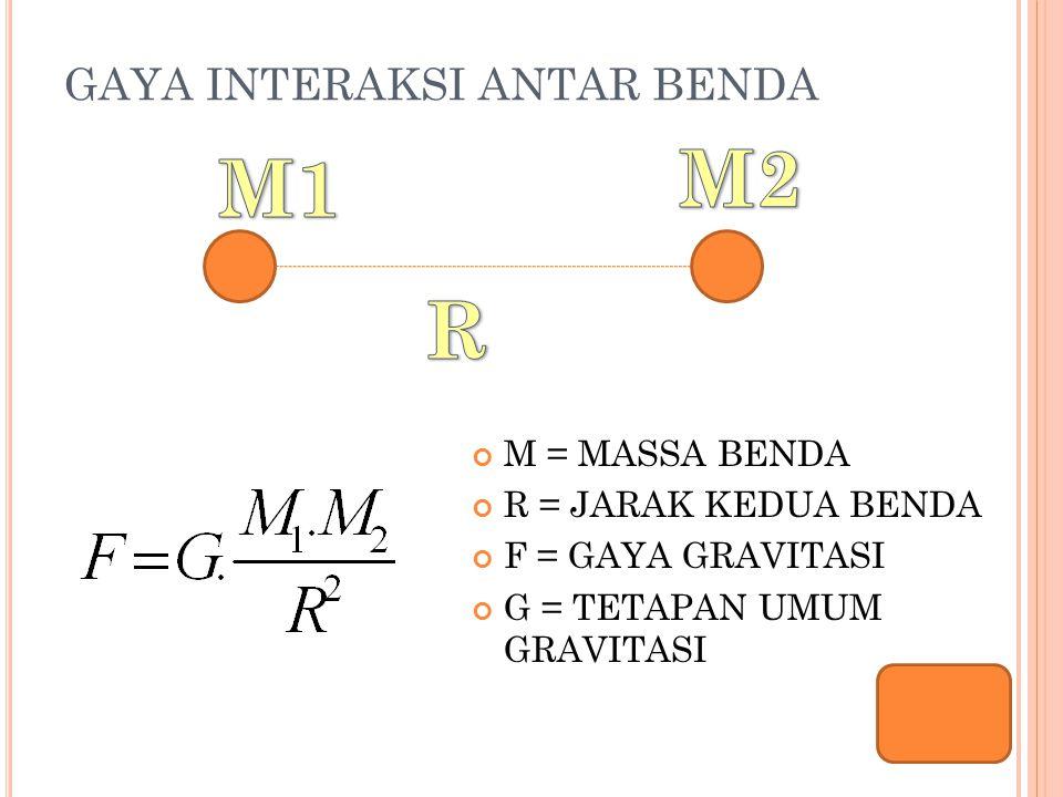 GAYA INTERAKSI ANTAR BENDA M = MASSA BENDA R = JARAK KEDUA BENDA F = GAYA GRAVITASI G = TETAPAN UMUM GRAVITASI