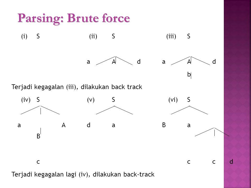 Parsing: Brute force (i)S (ii)S (iii)S aAdaAd b Terjadi kegagalan (iii), dilakukan back track (iv)S(v)S (vi)S aAdaBa B ccc d Terjadi kegagalan lagi (i